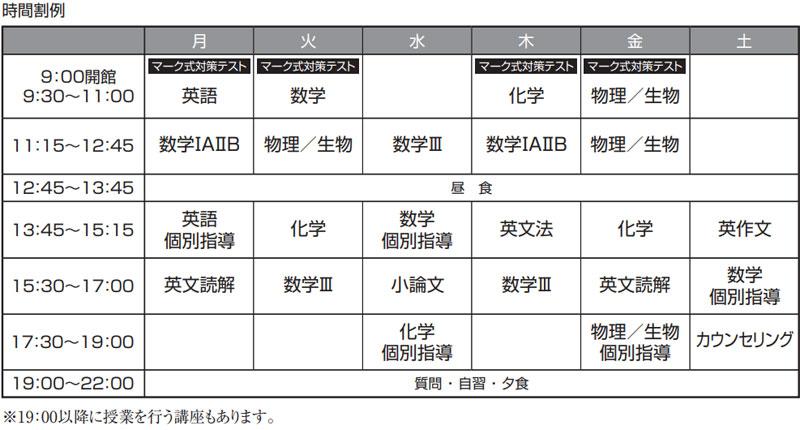 私立医学部コース(定員5名)
